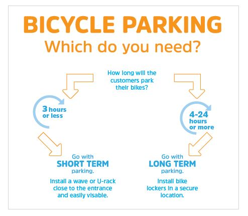 bicycle parking short term vs. long term