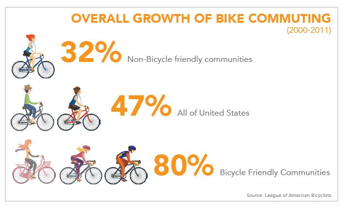 bike commuting increases demand for bike racks
