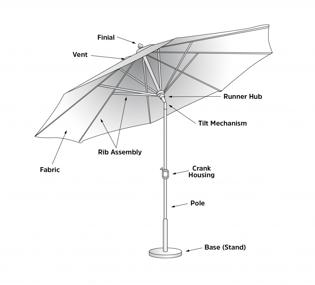 Patio Umbrella Parts Diagram Another Blog About Wiring Hyundai Santro India Commercial Umbrellas Buyer S Guide Rh Theparkcatalog Com