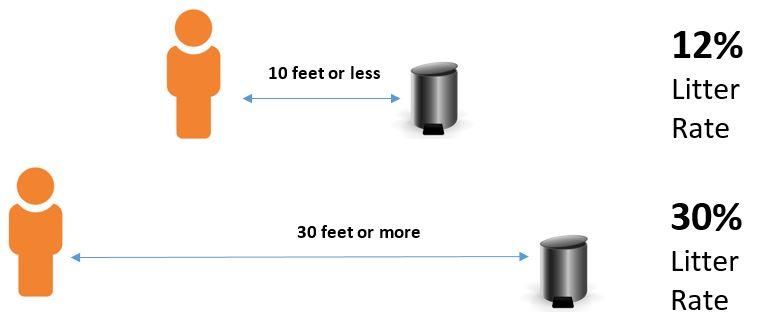 litter rate chart